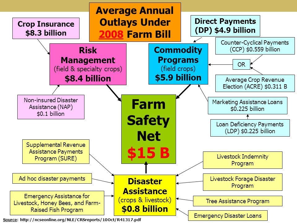 $15 B Farm Safety Net Average Annual Outlays Under 2008 Farm Bill