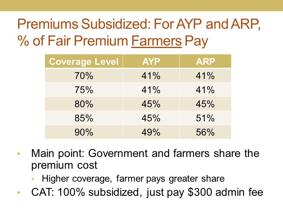 Premiums Subsidized: For AYP and ARP, % of Fair Premium Farmers Pay