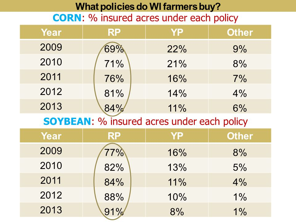 What policies do WI farmers buy