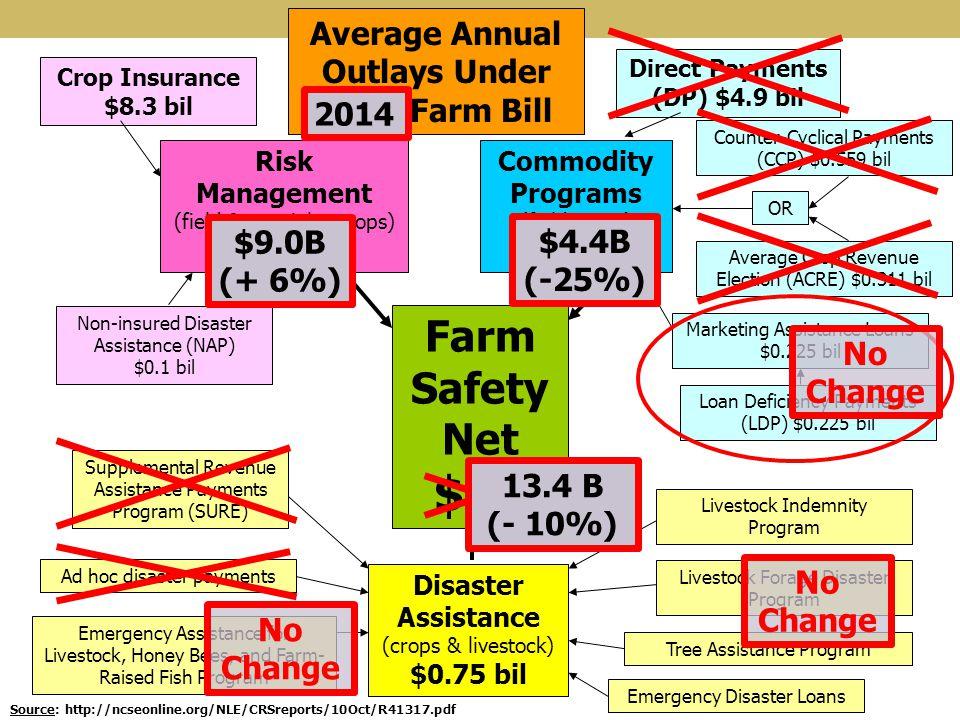 $15 Farm Safety Net Average Annual Outlays Under 2008 Farm Bill 2014