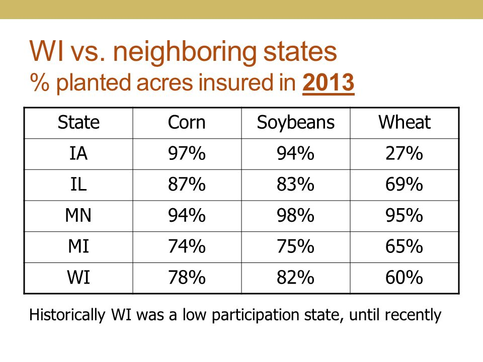 WI vs. neighboring states % planted acres insured in 2013