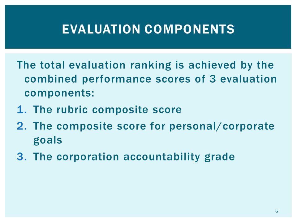 Evaluation Components