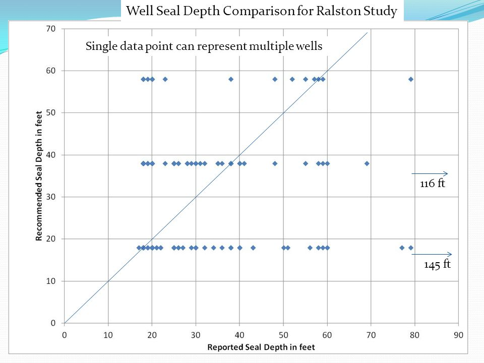 Well Seal Depth Comparison for Ralston Study