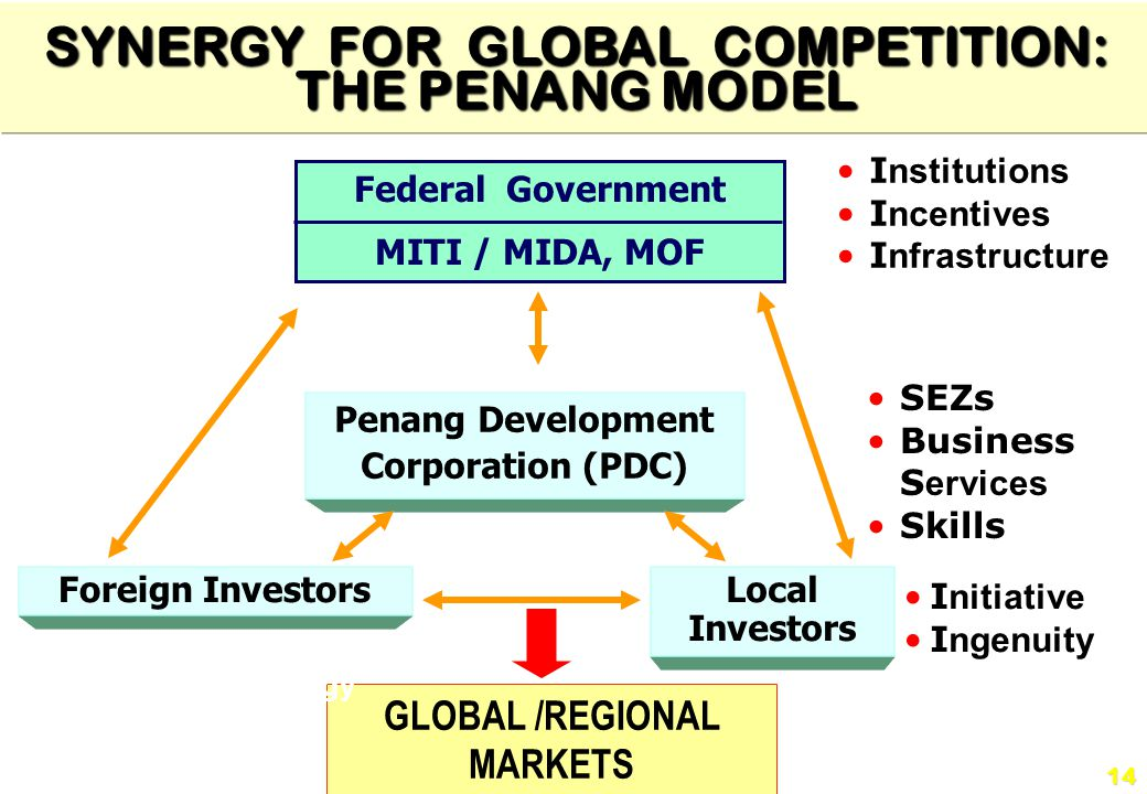 SYNERGY FOR GLOBAL COMPETITION: THE PENANG MODEL