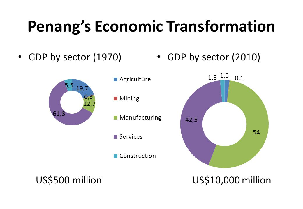 Penang's Economic Transformation