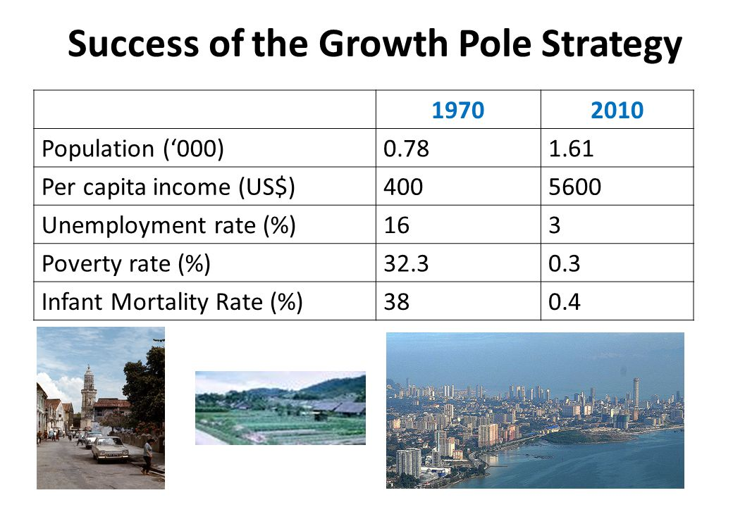 Success of the Growth Pole Strategy