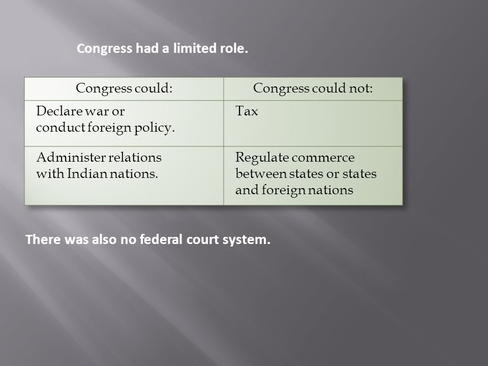 Congress had a limited role.