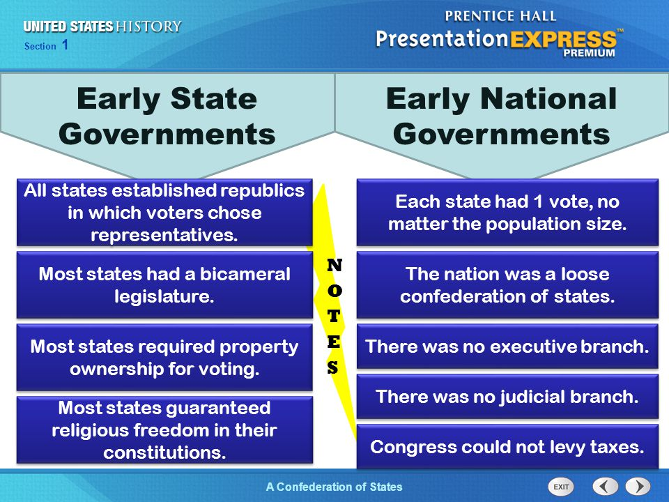 Early State Governments Early National Governments