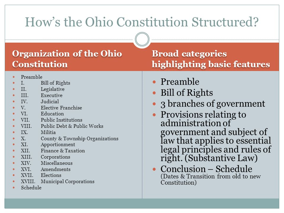 How's the Ohio Constitution Structured
