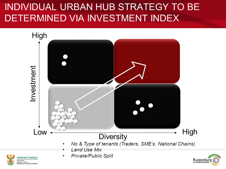 Individual urban hub strategy to be determined via investment index