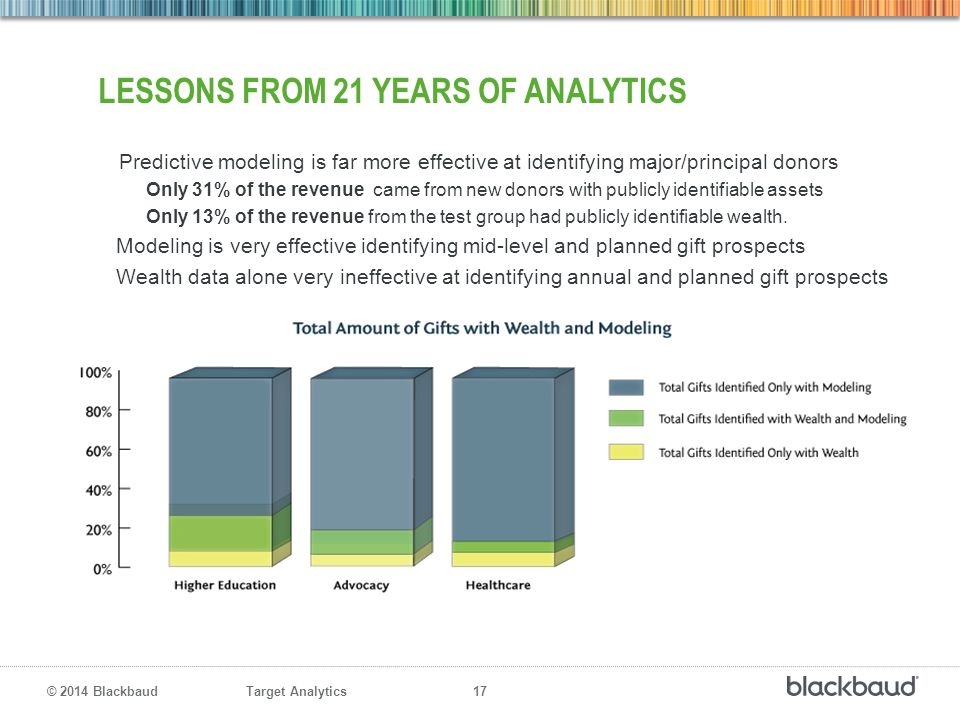 Lessons from 21 years of analytics