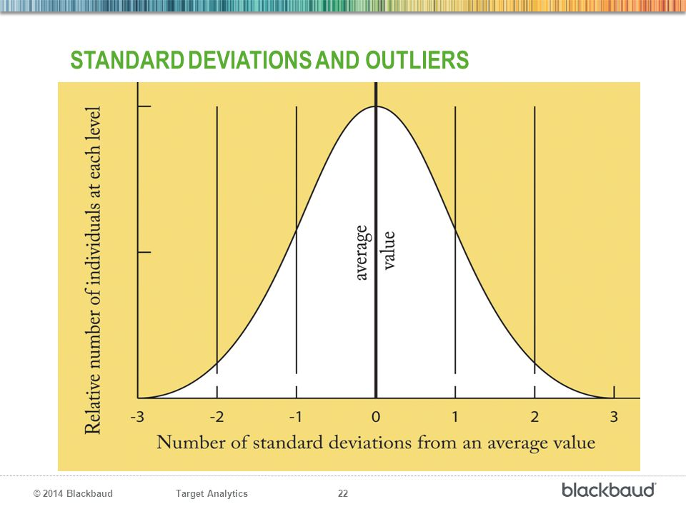 Standard deviations and outliers