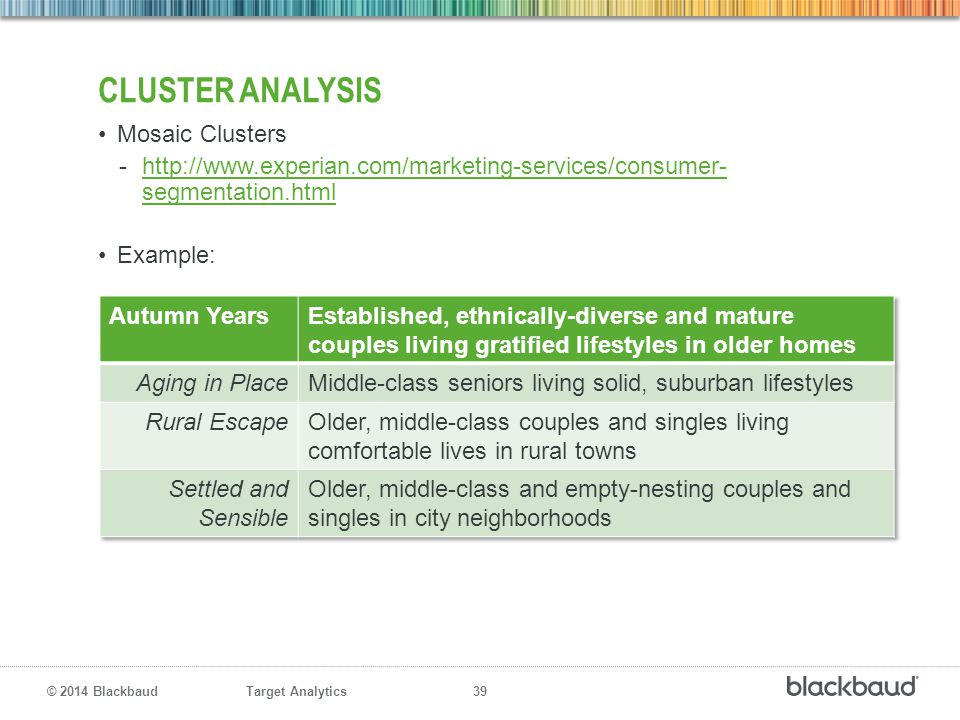 Cluster Analysis Mosaic Clusters