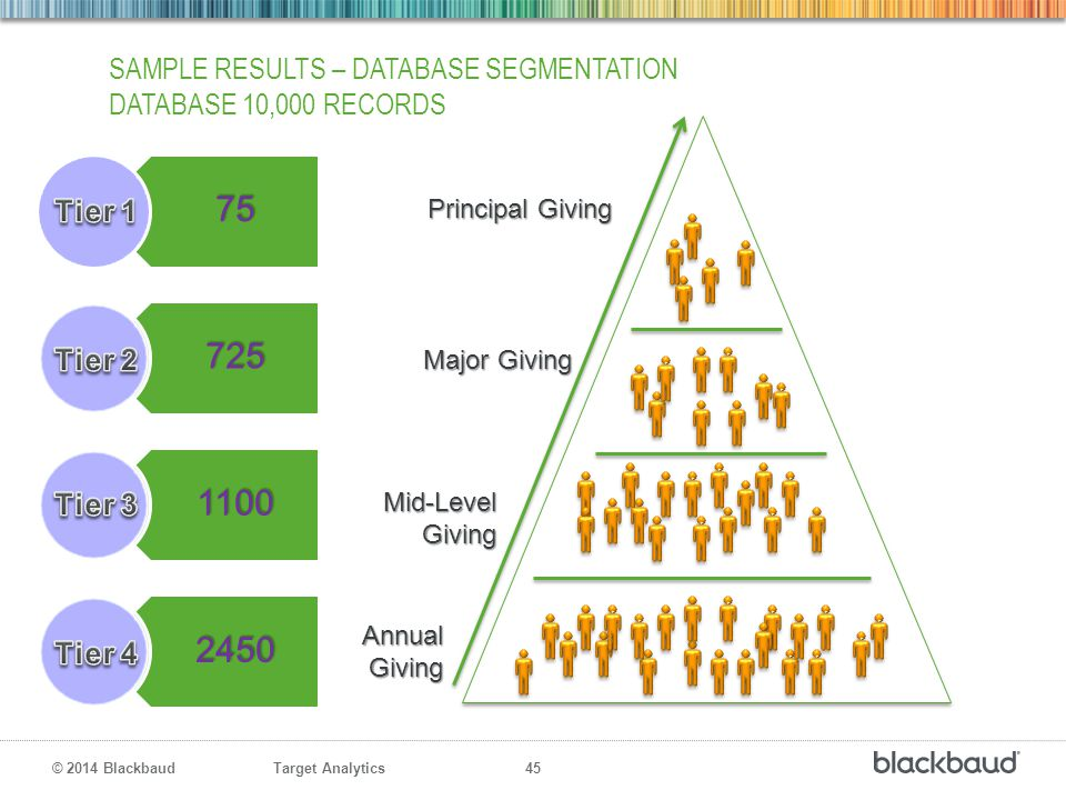 Sample Results – Database SEGmentation Database 10,000 records