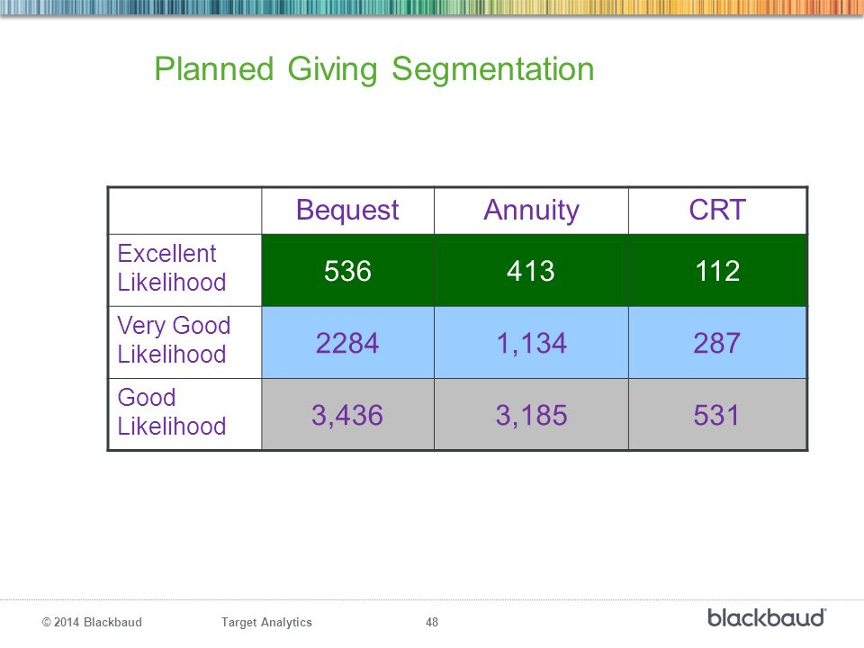 Planned Giving Segmentation