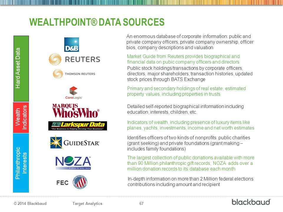 WealthPoint® Data Sources