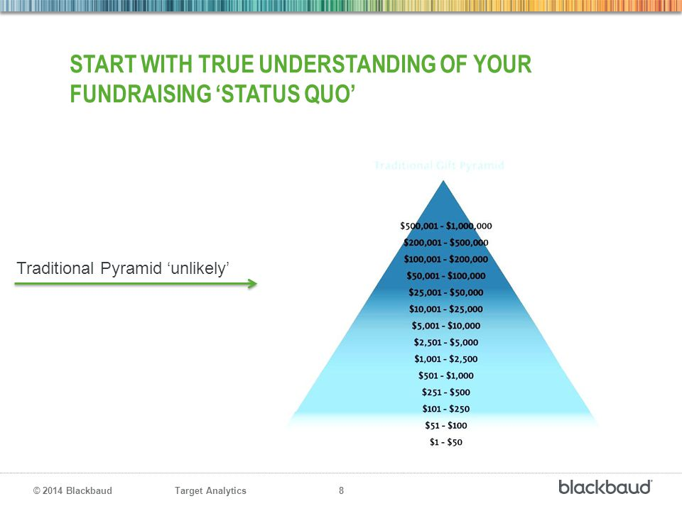 Start with true understanding of your fundraising 'status quo'