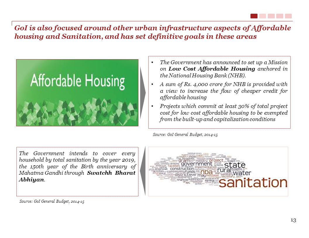 GoI is also focused around other urban infrastructure aspects of Affordable housing and Sanitation, and has set definitive goals in these areas