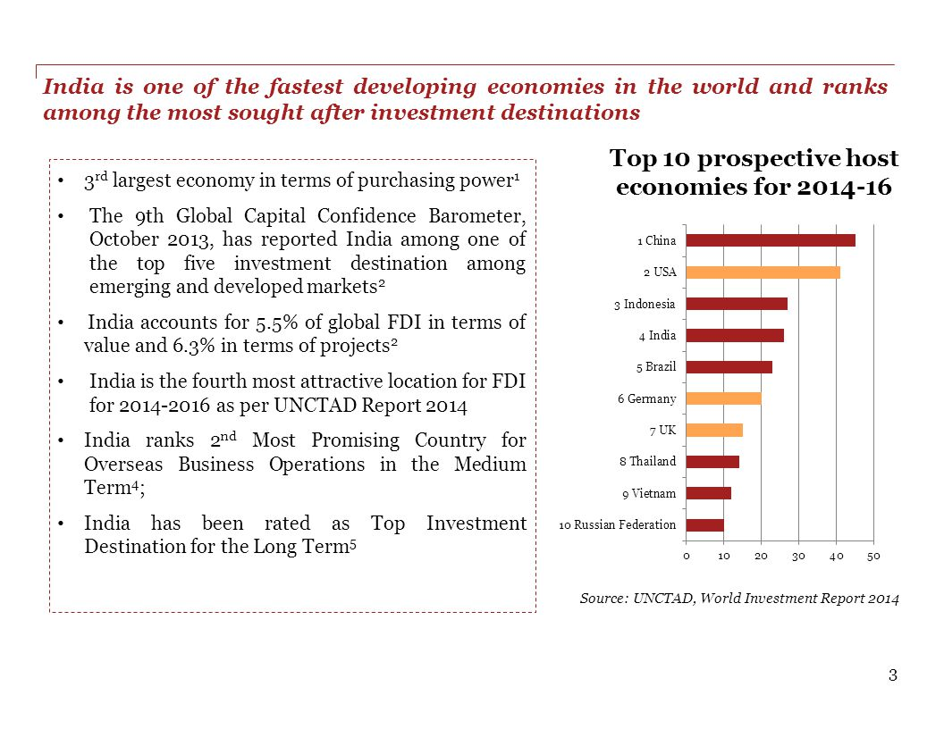 Top 10 prospective host economies for 2014-16