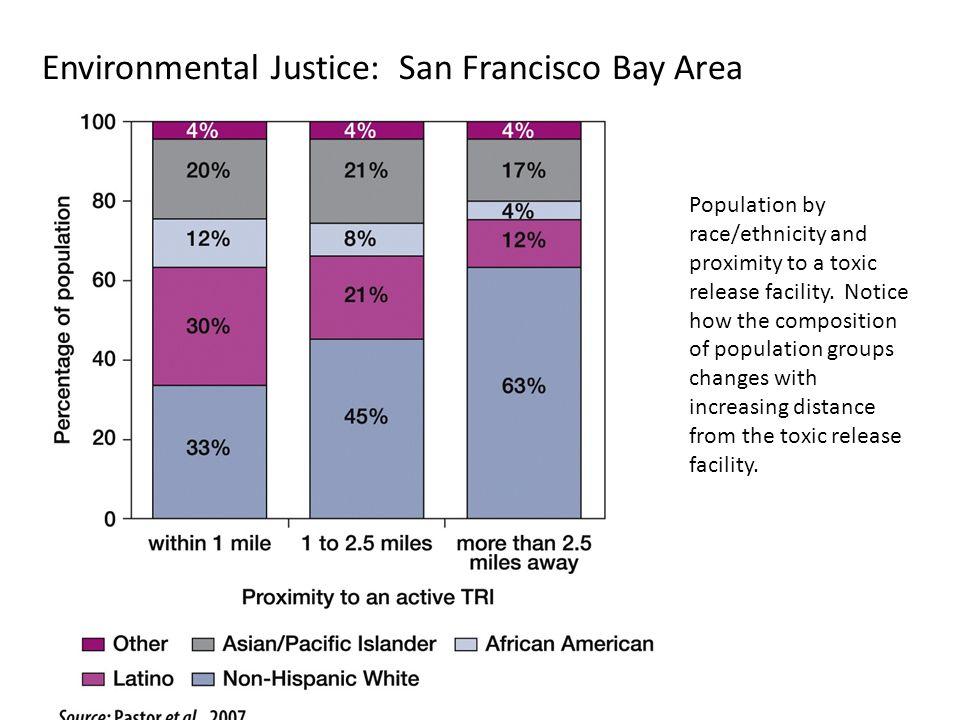 Environmental Justice: San Francisco Bay Area