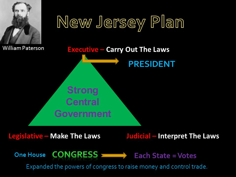 New Jersey Plan Strong Central Government PRESIDENT Congress