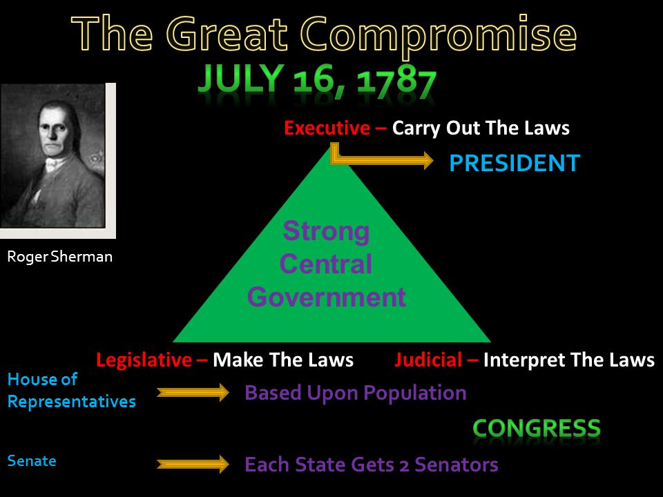 The Great Compromise July 16, 1787 Strong Central Government PRESIDENT