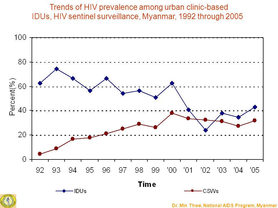 Trends of HIV prevalence among urban clinic-based