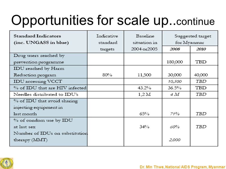 Opportunities for scale up..continue