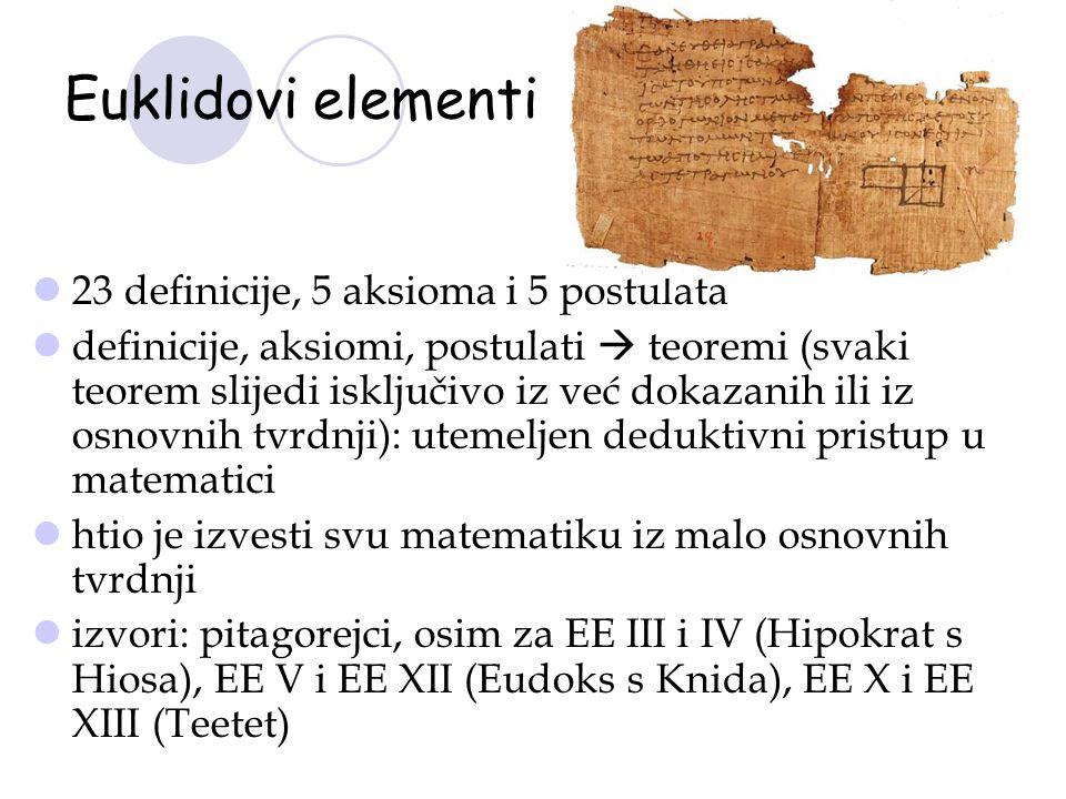 Euklidovi elementi 23 definicije, 5 aksioma i 5 postulata