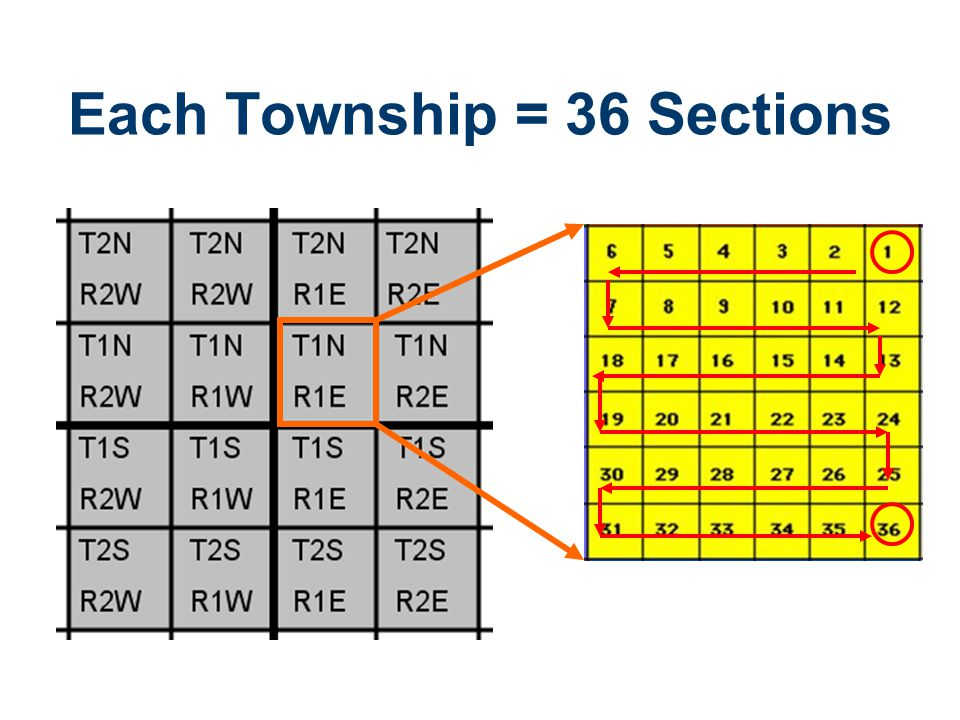 Each Township = 36 Sections