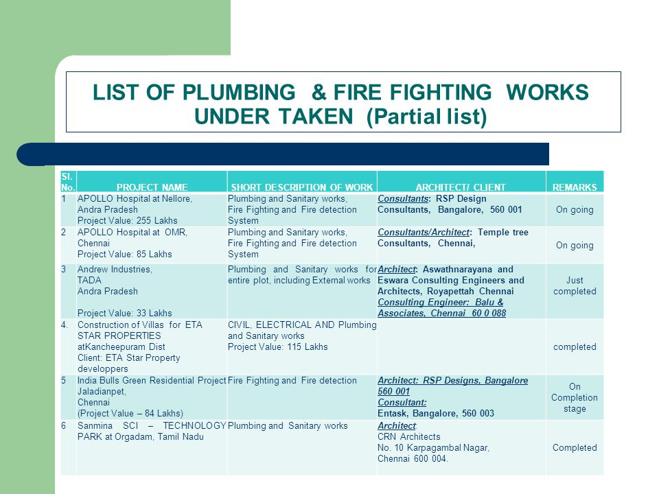 LIST OF PLUMBING & FIRE FIGHTING WORKS UNDER TAKEN (Partial list)