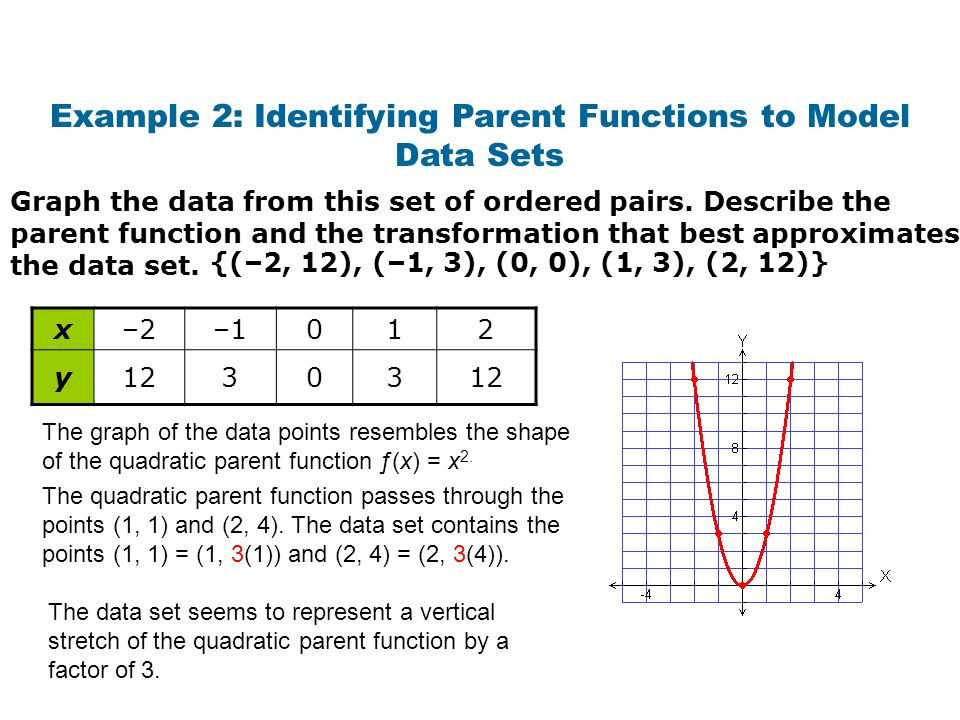 Example 2: Identifying Parent Functions to Model Data Sets
