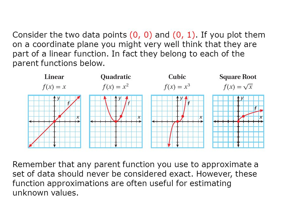 Consider the two data points (0, 0) and (0, 1)