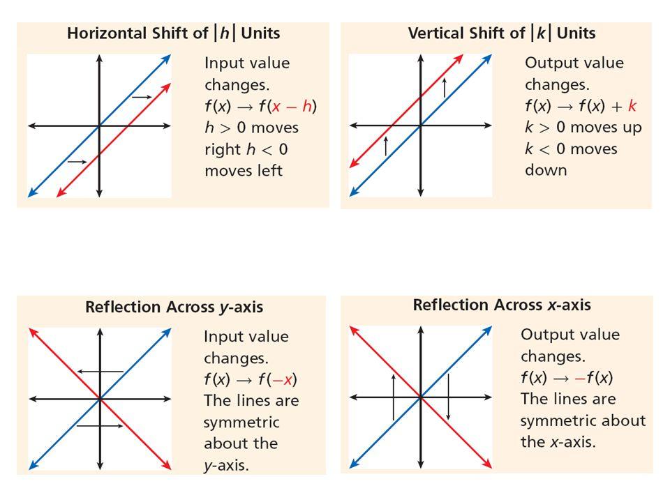 Algebra 2 2.6 Transforming Linear Functions