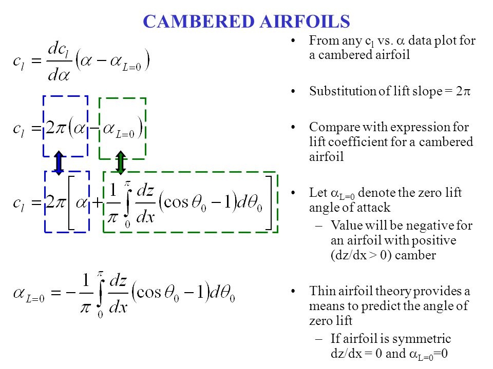 CAMBERED AIRFOILS From any cl vs. a data plot for a cambered airfoil