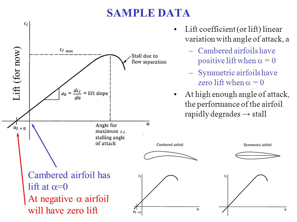 SAMPLE DATA Lift (for now) Cambered airfoil has lift at a=0