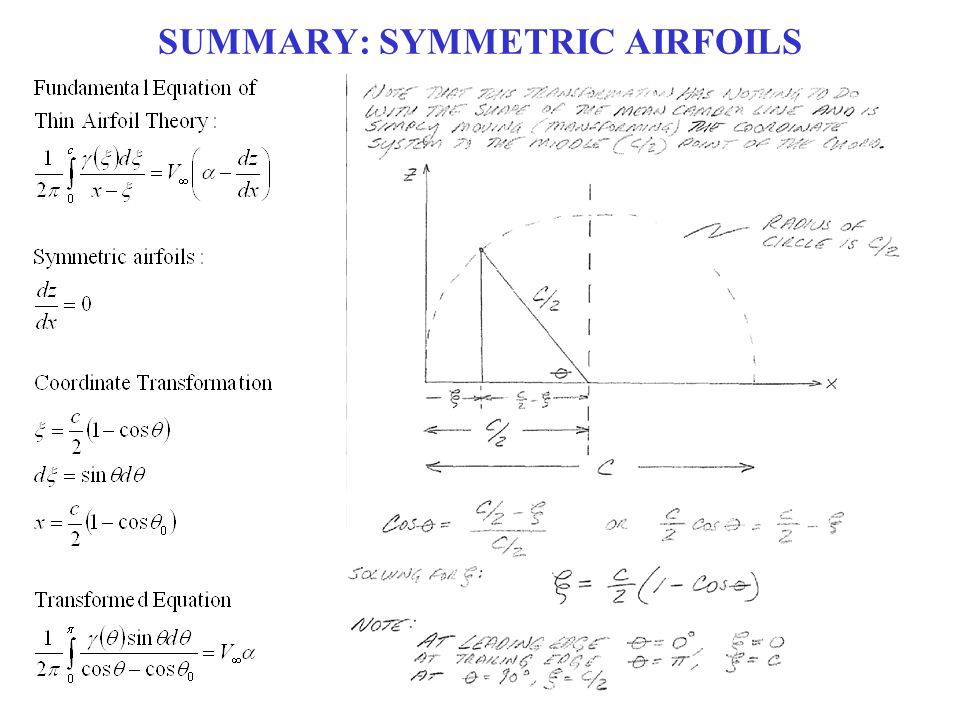 SUMMARY: SYMMETRIC AIRFOILS
