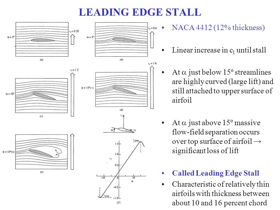 LEADING EDGE STALL NACA 4412 (12% thickness)