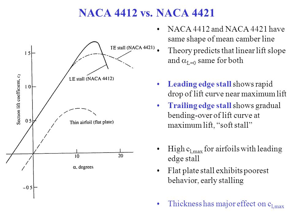 NACA 4412 vs. NACA 4421 NACA 4412 and NACA 4421 have same shape of mean camber line. Theory predicts that linear lift slope and aL=0 same for both.