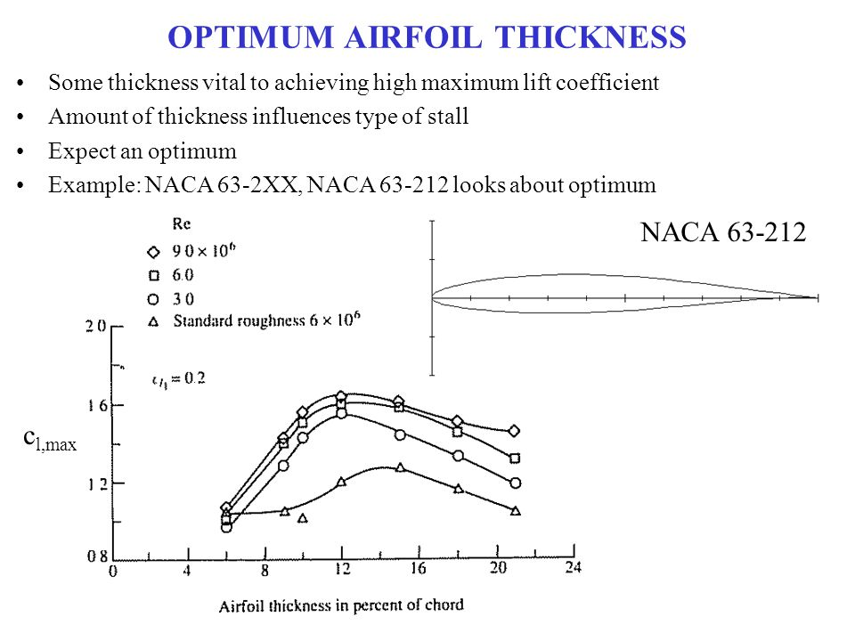 OPTIMUM AIRFOIL THICKNESS