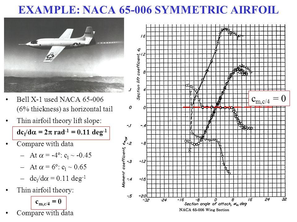 EXAMPLE: NACA 65-006 SYMMETRIC AIRFOIL