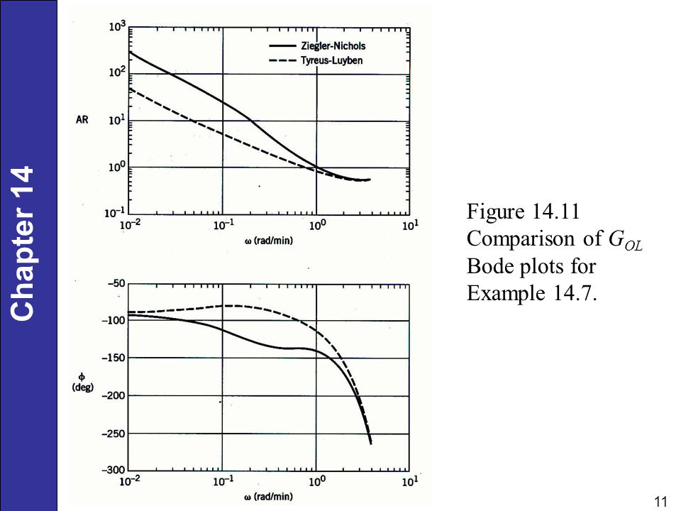 Figure 14.11 Comparison of GOL Bode plots for Example 14.7.