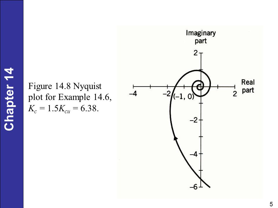 Figure 14.8 Nyquist plot for Example 14.6, Kc = 1.5Kcu = 6.38.