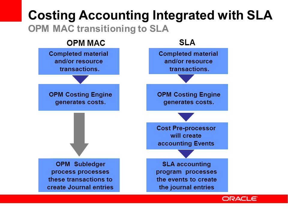 Cost Pre-processor will create accounting Events