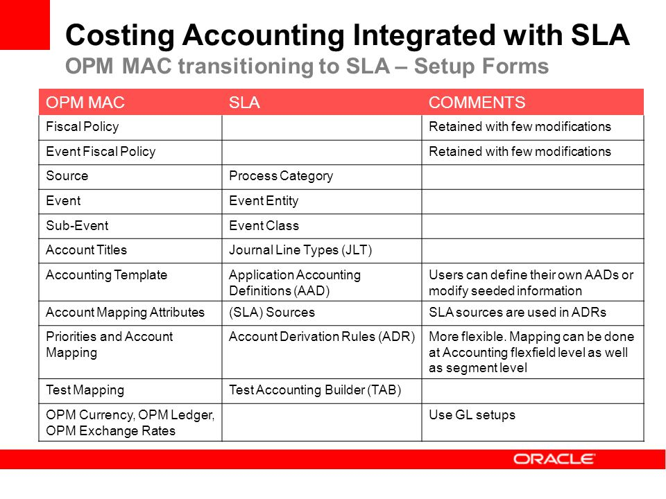 Costing Accounting Integrated with SLA OPM MAC transitioning to SLA – Setup Forms