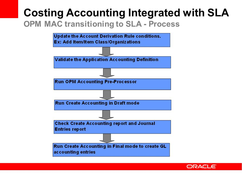Costing Accounting Integrated with SLA OPM MAC transitioning to SLA - Process