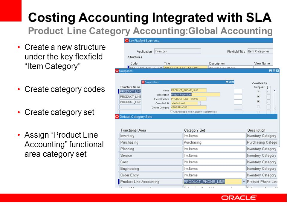 Costing Accounting Integrated with SLA Product Line Category Accounting:Global Accounting