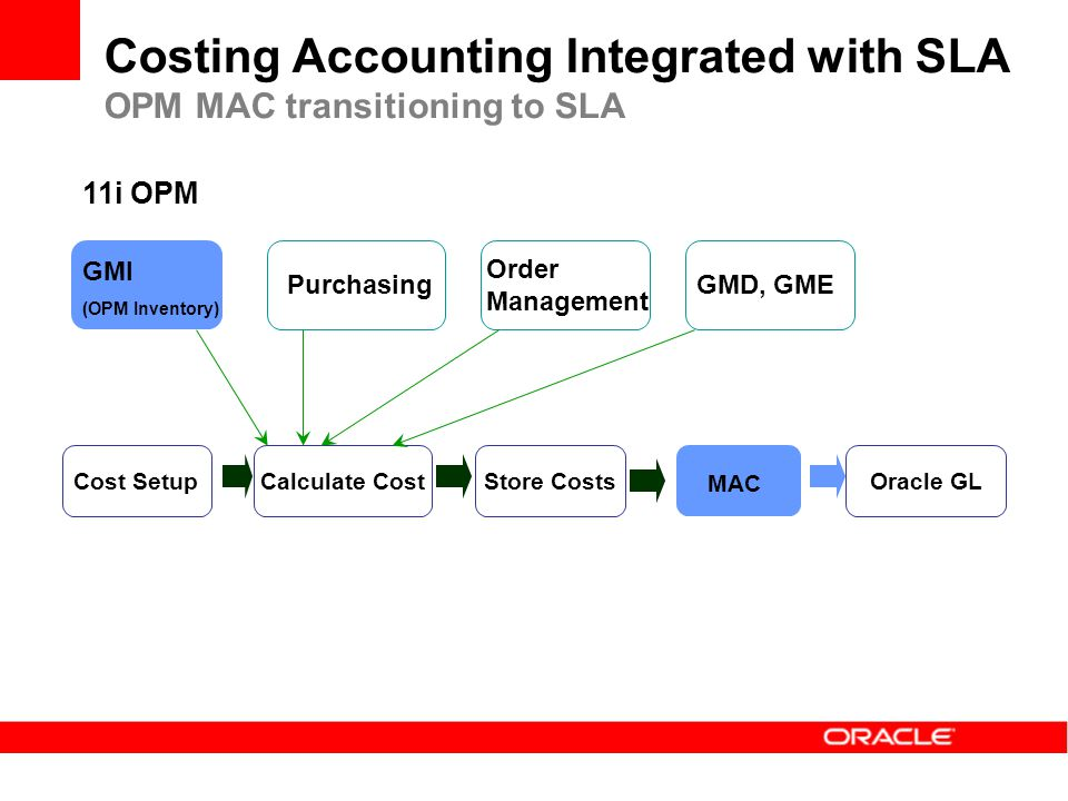 Costing Accounting Integrated with SLA OPM MAC transitioning to SLA