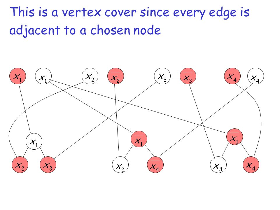 This is a vertex cover since every edge is