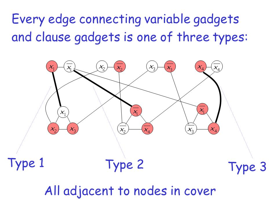 Every edge connecting variable gadgets